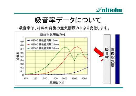 吸音率データについて2